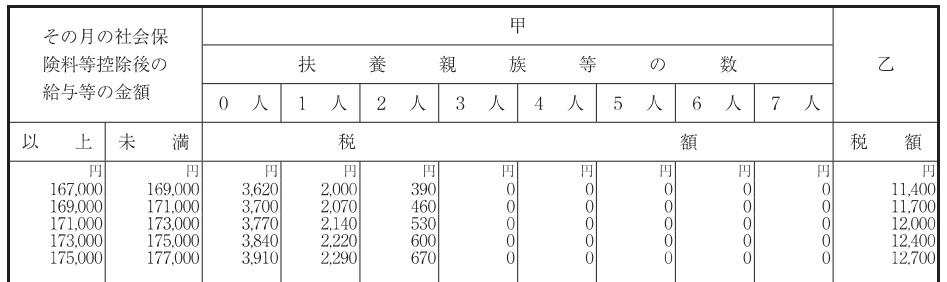源泉徴収税額